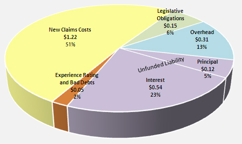 51% new claims costs, $1.22. legislative obligations $0.15. 13% overhead, $0.13. Unfunded liability: 5% principle $0.12; 23% intesest, $0.54. 2% experience rating and bad debts, $0.05.