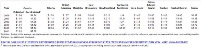 Chart showing a comparison of WSIB new-claims-costs premiums with other Canadian jurisdictions in numerical table.